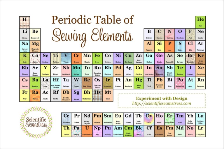 PeriodicTable Sewing